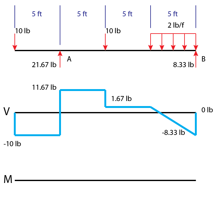 drawing shear force and bending moment diagrams wiring diagrams u2022 rh autonomia co draw shear force diagram for a ssb with udl and point load drawing shear force diagrams